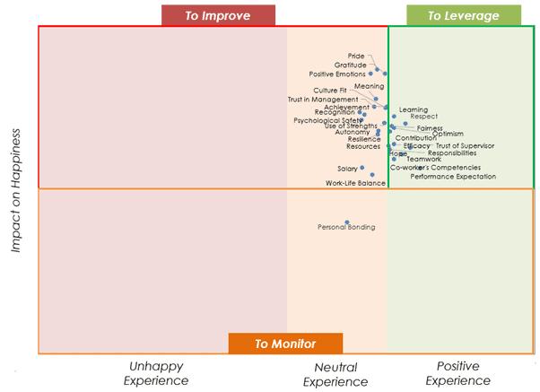 Priority Matrix Workplace Happiness Survey