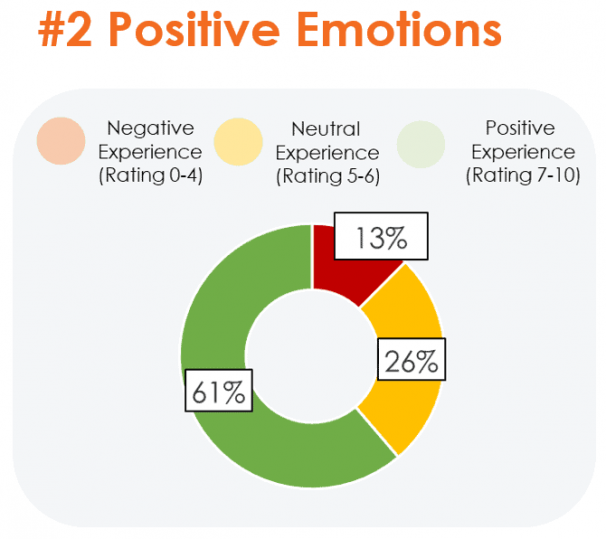 Positive Emotions WHS Results